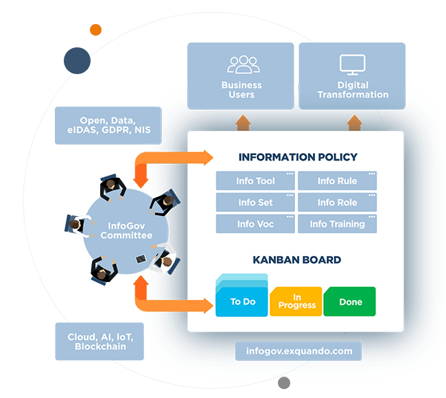 Information governance workflow